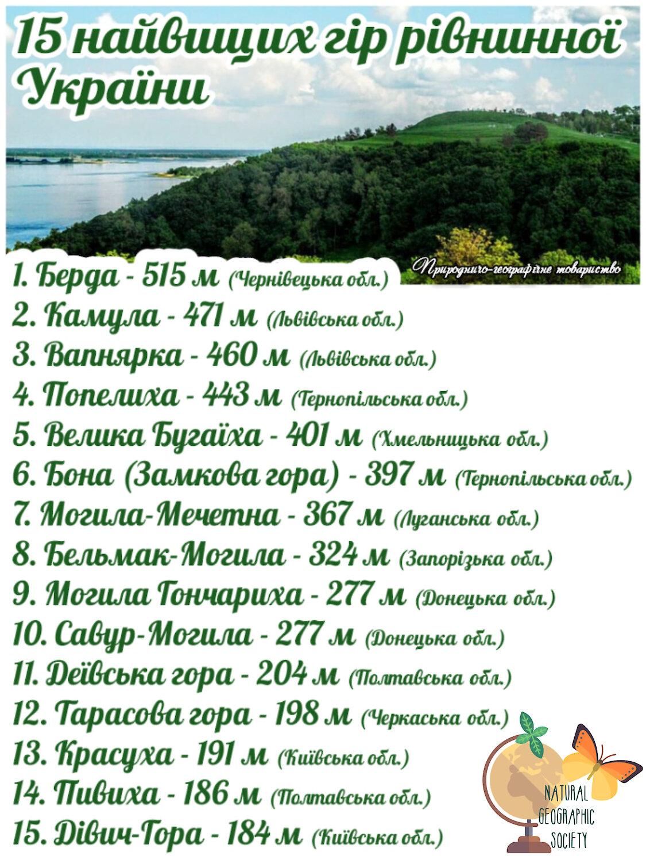 Дві гори на Київщині у списку найвищих гір рівнинної частини України