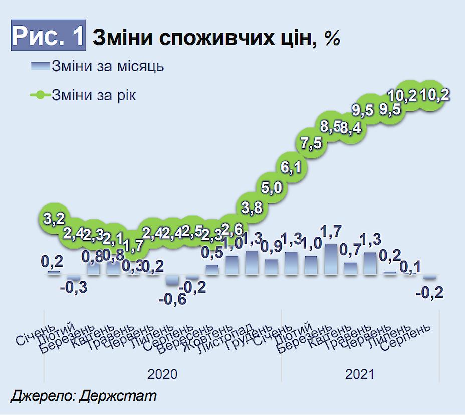 У 2021 році споживчі ціни для українців зростуть на 10%